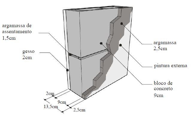 Catálogo de propriedades térmicas: Paredes Coberturas e Vidros